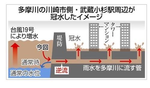 小杉 タワー 武蔵 うんこ