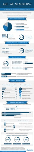 #Infographic: Employee Engagement Are We Slackers