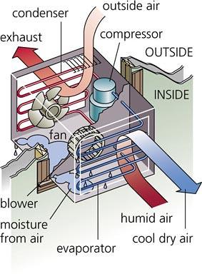 vibraciones y ruido aire acondicionado