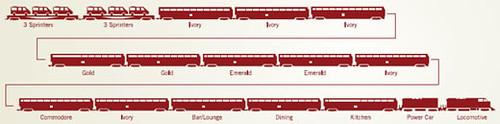 Shongololo Express - Train plan for guidance