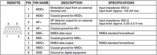 Icom M710 Remote Pinout