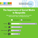 The Importance of Social Media to Nonprofits in 2012