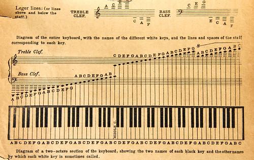 Clef Notes Piano Piano Treble Clef Bass
