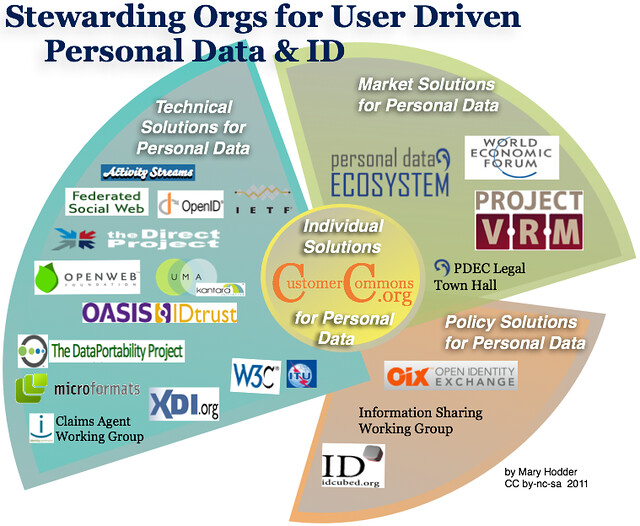 An Org Chart covering who is Stewarding User-Driven Personal Data