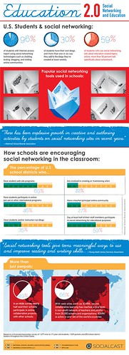 #Infographic: Social Media in Education