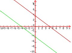 Online help to solve Graphing equations (mtahssite) Tags: help online graphing solve equations