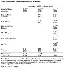 racial discrimination on airbnb (citymaus) Tags: travel school people white black guests race table hotel report harvard business host research sharing africanamerican blacks academia statistics hotels guest economy racism economics racial hosts academic unconscious discrimination variable bias prejudice dependent airbnb