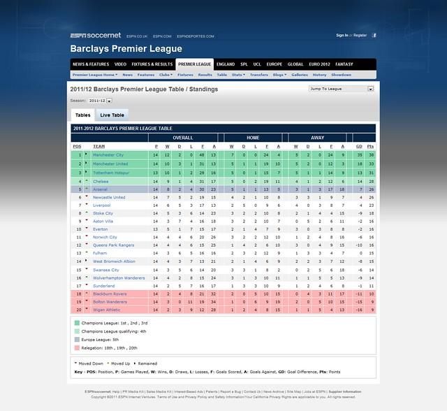 2011-12 Barclays Premier League Table - Standings - ESPN SOCCERNET