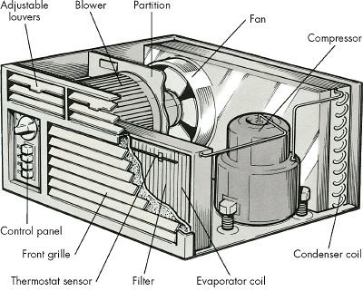 Window-Mount-Air-Conditioners