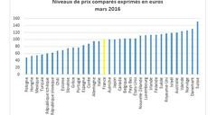 Niveaux de prix comparés en Europe. (lesechos) Tags: euro prix eruope picmonkey pouvroirdachat