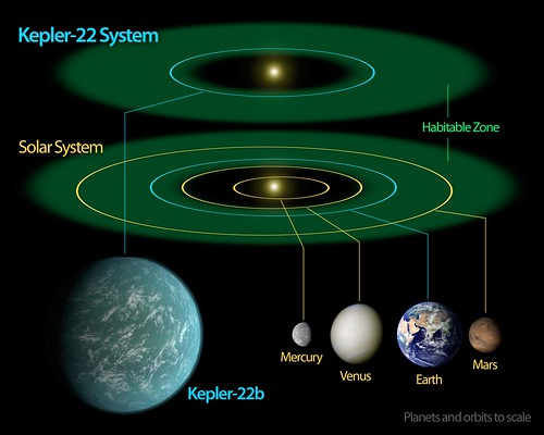 Kepler-22b -- Comfortably Circling within the ...