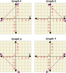 Graphing Linear Functions (mtahssite) Tags: functions graphing linear