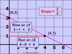 Slope formula for Graphing (rakesh405) Tags: for formula slope graphing