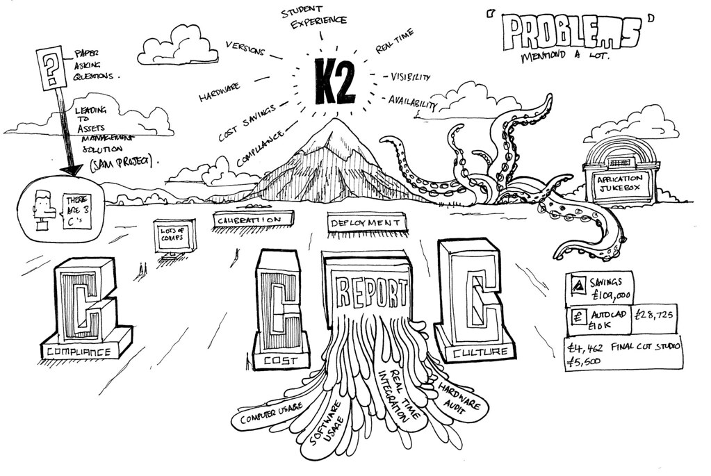 K2: The challenge of Asset Management