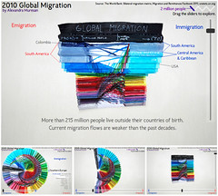 2010 Global Migration - Double Pie Chart mix (ixycreativity) Tags: chart motion digital painting paper pie rainbow colorful paint acrylic handmade mixedmedia flash creative craft accordion international worldwide diagram animation slider fold migration interactive immigration interactiondesign immigrant infographic informationdesign global stopmotion interaction 2010 dataviz actionscript emigrant piechart foldedpaper emigration ixy datavisualization mandmade globalmigration interactiveanimation ixycreativity doublepiechart doublepaperpiechart