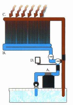 el agua de la piscina o jacussi es dirigida a través de una válvula