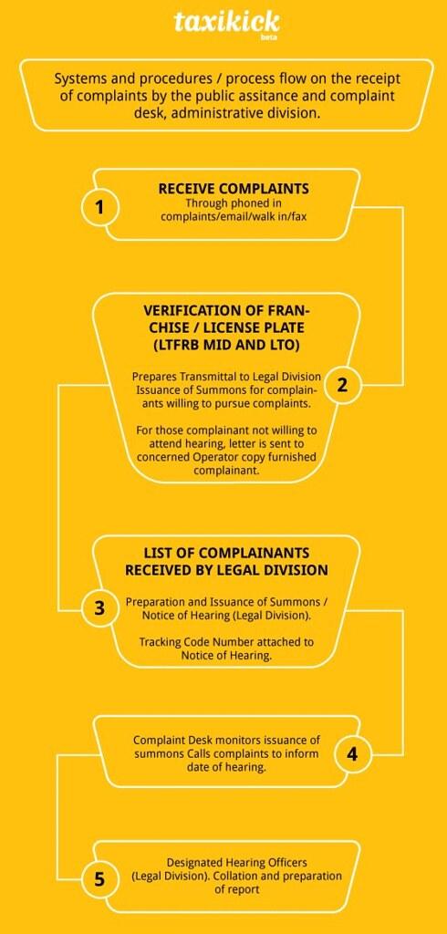 Process flow of complaints after Taxi Kick