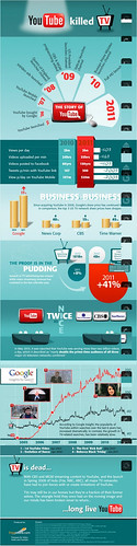 #Infographic: YouTube Killed TV
