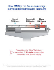 BMI and Individual Health Insurance Costs (eHealthInsurance) Tags: healthinsurance bmi bodymassindex ehealthinsurance healthinsurancecosts