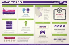 INFOGRAPHIC: Yahoo! in the Asia Pacific