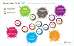 PDF: Report analyzes the skills workers should...