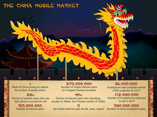 China Mobile Market Infographic