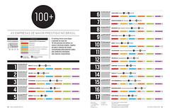 Negcios 100 - Ranking (Gabriel Gianordoli) Tags: brazil magazine typography design business editorial visualization brand infographic