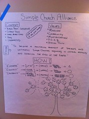 Simple church visualized 6