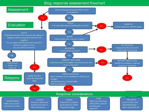 Jo Smith's blog assessment flowchart