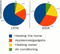 Our changing pattern of home energy use