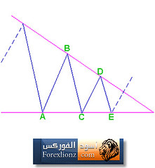 Triangle Corrections (forexlionz.com) Tags:  trianglecorrections