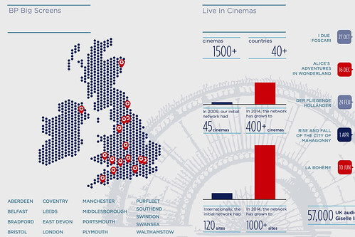 Infographic: The Royal Opera House 2014/15 Season at a glance