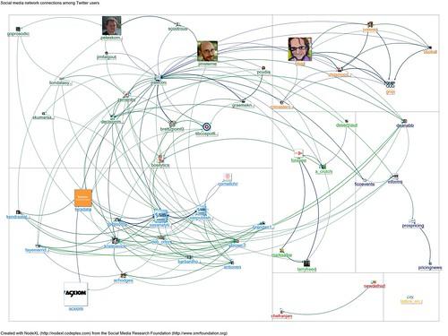 20120305-NodeXL-Twitter-pawcon network graph