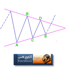Triangle Corrections 4 (forexlionz.com) Tags: