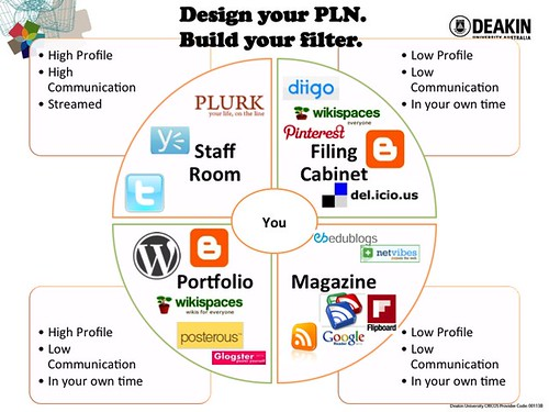 Design Your PLN Diagram - Updated 2012 by catspyjamasnz, on Flickr