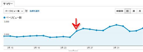 アクセス解析 2012.3.14-4.5