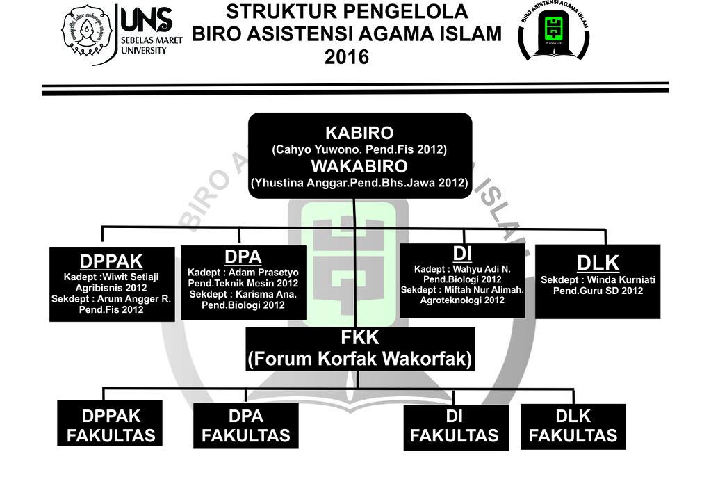 struktur biro AAI