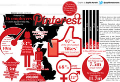 Pinterest featue in Metro - 27th February 2012