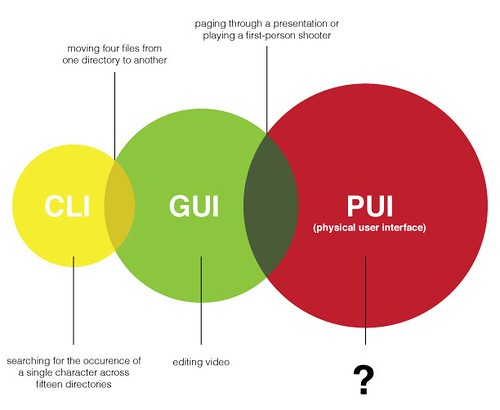 Computing Paradigms Bubble Chart