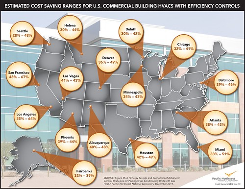 HVAC Cost Savings