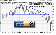 Descending Triabgle (forexlionz.com) Tags:  descendingtriabgle