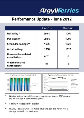 AF stats for May 2012