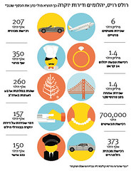 """Infographic for """"Markerweek"""" (Yael Shinkar) Tags: color colors illustration magazine design graphicdesign israel newspaper icons icon numbers marker ישראל infographic infographics themarker עיצוב איור מספרים אייקונים markerweek infograpfics אינפו אינפוגרפיקה"""