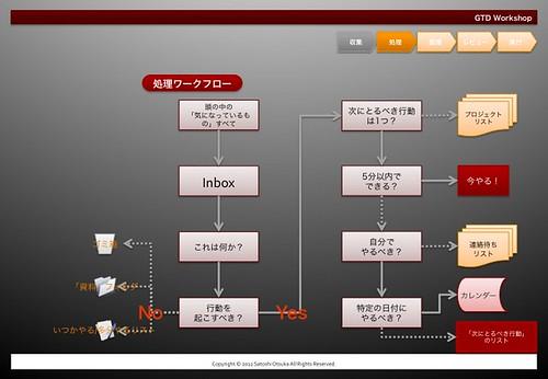 GTD._Workflow