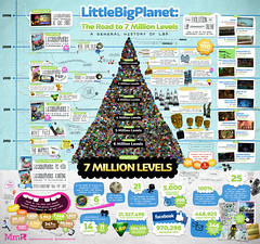 The Road to 7 Million Levels (mediamolecule) Tags: sony playstation ps3 lbp mediamolecule littlebigplanet sackboy psvita