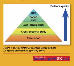 The hierarchy of research study designs  (A. Munro, produced by sportEX, 2014). (sportEX journals) Tags: sports injury study research massage therapy massagetherapy sportex sportsinjury sportexdynamics sportsrehabilitation