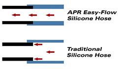 APR Easy Flow Hoses