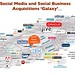 Social Media and Social Business Acquisitions Galaxy (April, 2013)