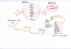 4) Fruits of the Spirit, connections, transfer (Paul Goode) Tags: lotsofnotes