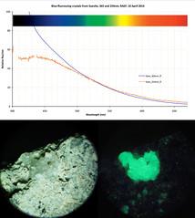 Suevite, blue-fluorescing crystal cluster (The^Bob) Tags: blue spectrum crater impact mineral fluorescence jaz 365nm nrdlingerries suevite 384nm 254nm